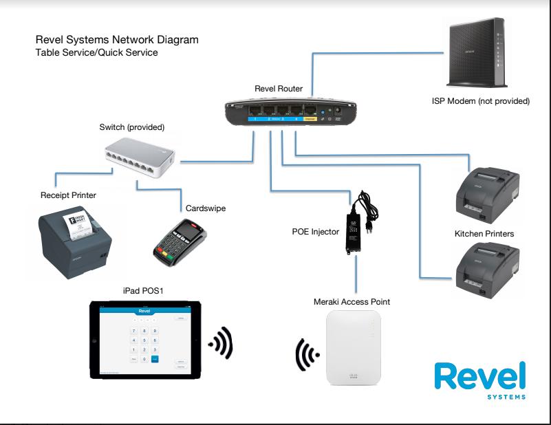 revel network ethernet wiring diagram