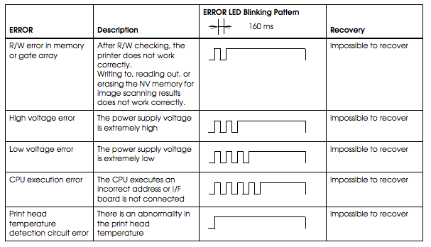 Epson U220 Kitchen Printer Blinking Error Light Codes And Resolutions